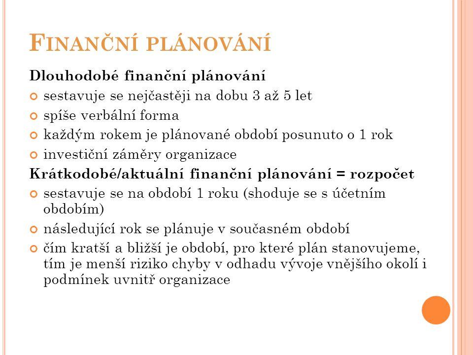 Finanční plánování Dlouhodobé finanční plánování
