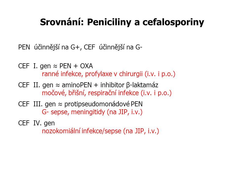 Srovnání: Peniciliny a cefalosporiny