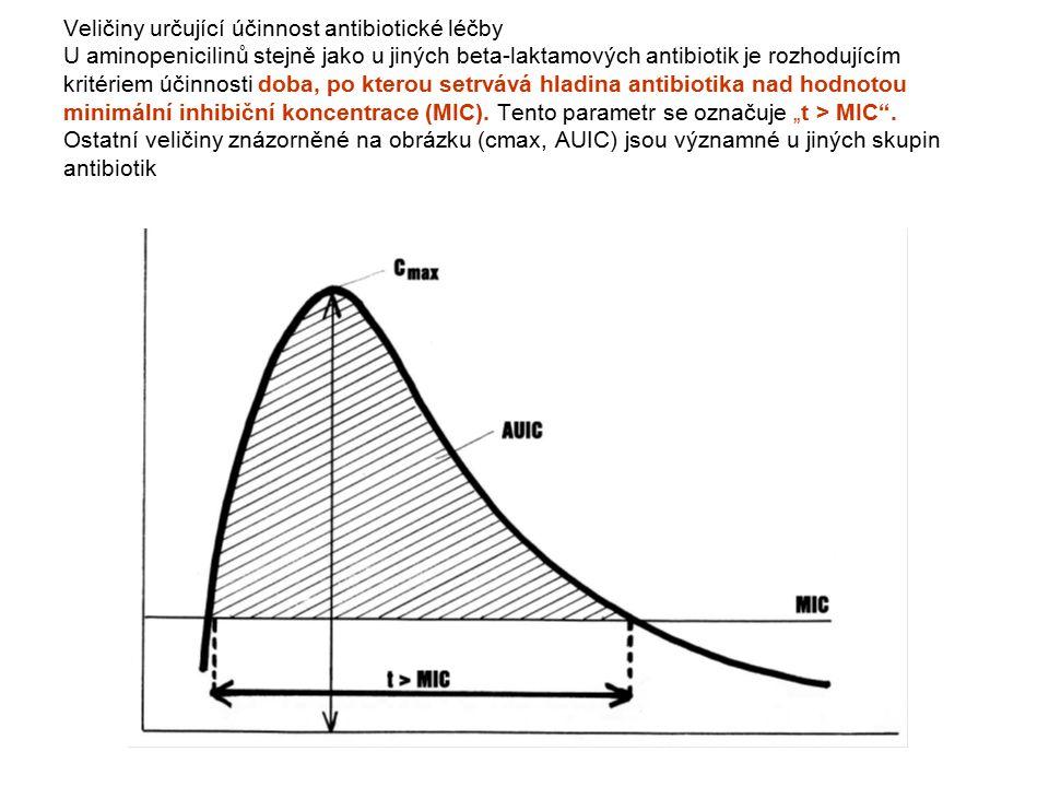 Veličiny určující účinnost antibiotické léčby U aminopenicilinů stejně jako u jiných beta-laktamových antibiotik je rozhodujícím kritériem účinnosti doba, po kterou setrvává hladina antibiotika nad hodnotou minimální inhibiční koncentrace (MIC).