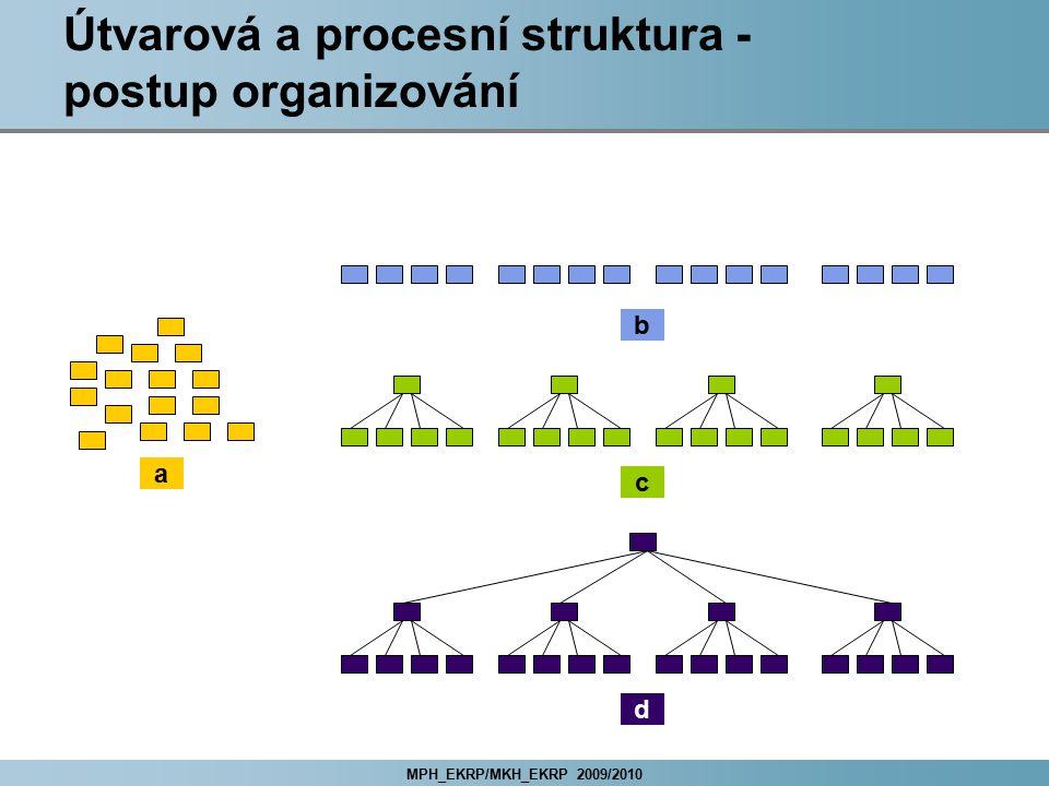 Útvarová a procesní struktura - postup organizování