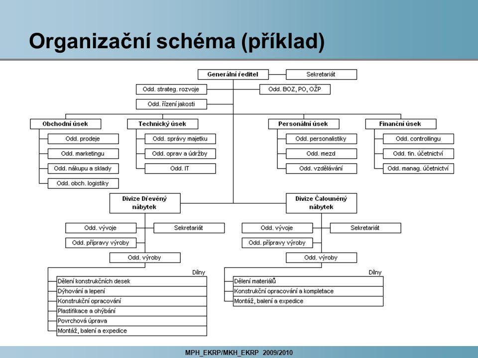 Organizační schéma (příklad)
