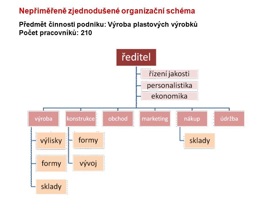 Nepřiměřeně zjednodušené organizační schéma
