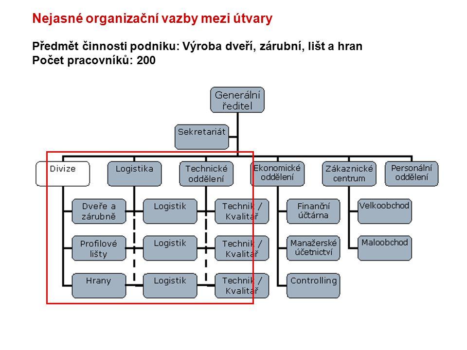 Nejasné organizační vazby mezi útvary