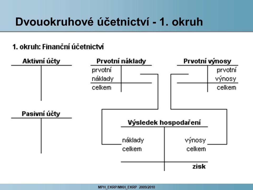 Dvouokruhové účetnictví - 1. okruh