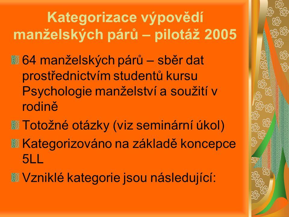Kategorizace výpovědí manželských párů – pilotáž 2005