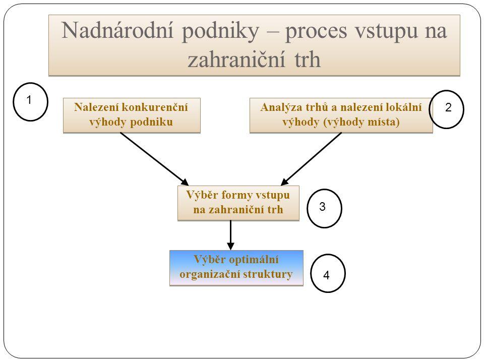 Nadnárodní podniky – proces vstupu na zahraniční trh