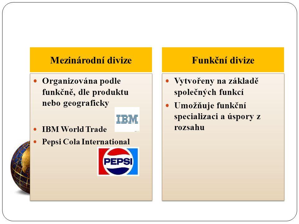 Mezinárodní divize Funkční divize