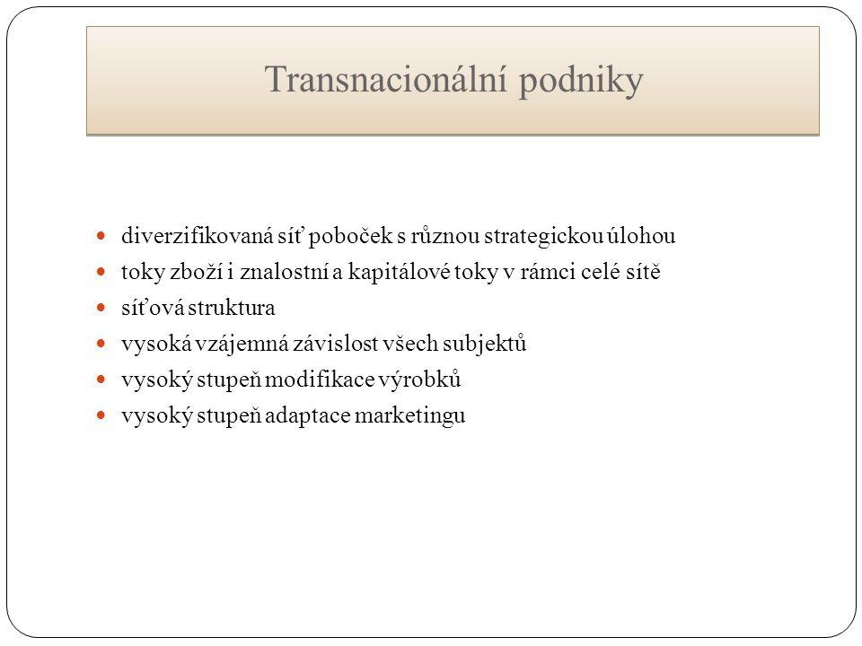 Transnacionální podniky