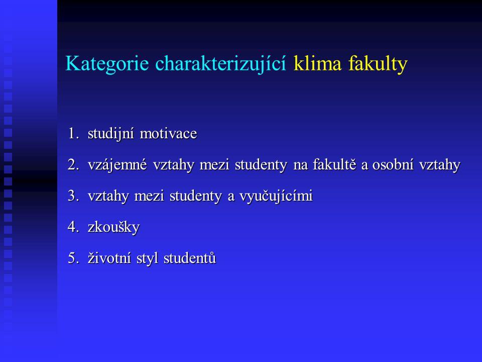 Kategorie charakterizující klima fakulty
