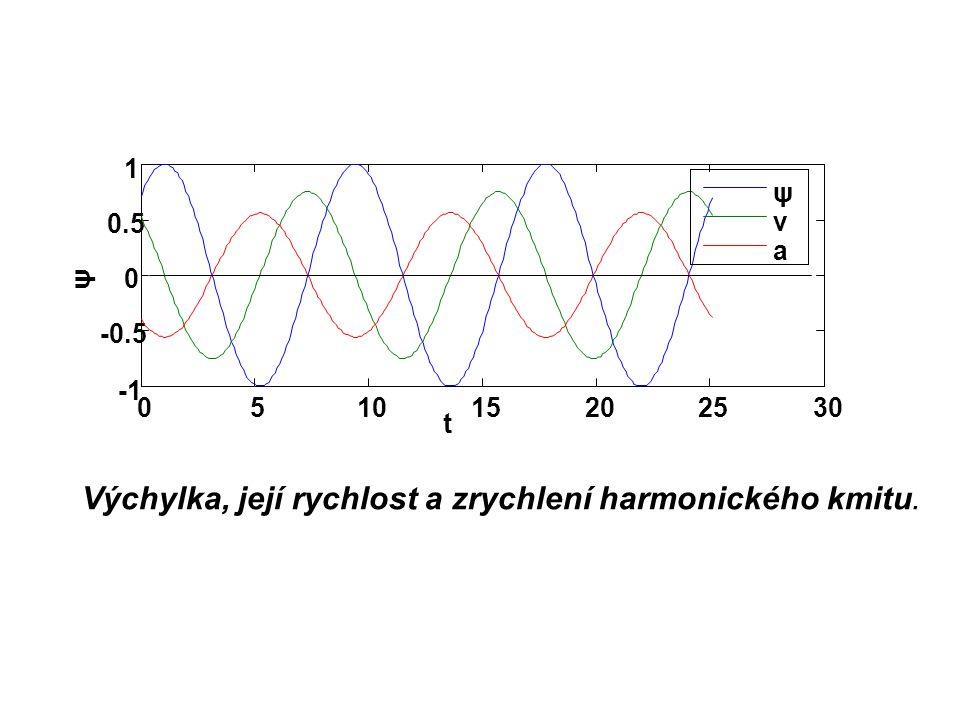 Výchylka, její rychlost a zrychlení harmonického kmitu.