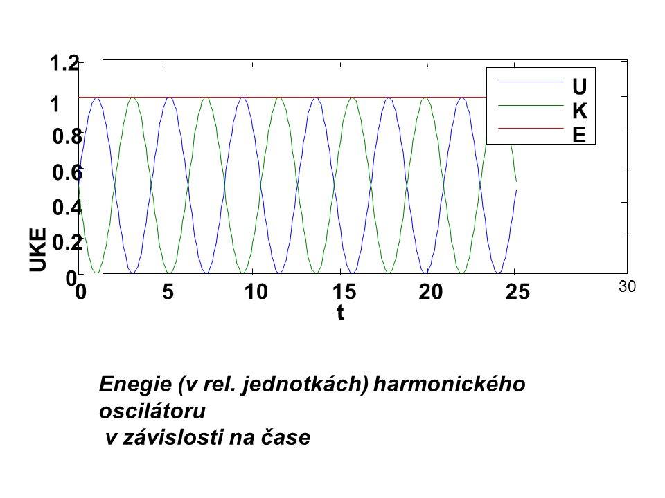 Enegie (v rel. jednotkách) harmonického oscilátoru