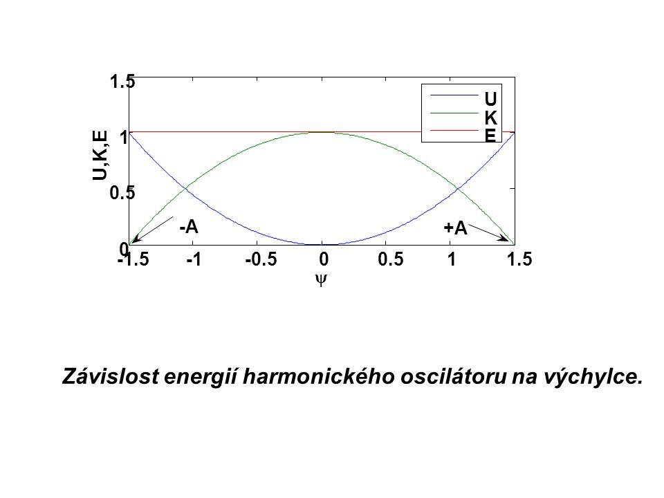 Závislost energií harmonického oscilátoru na výchylce.