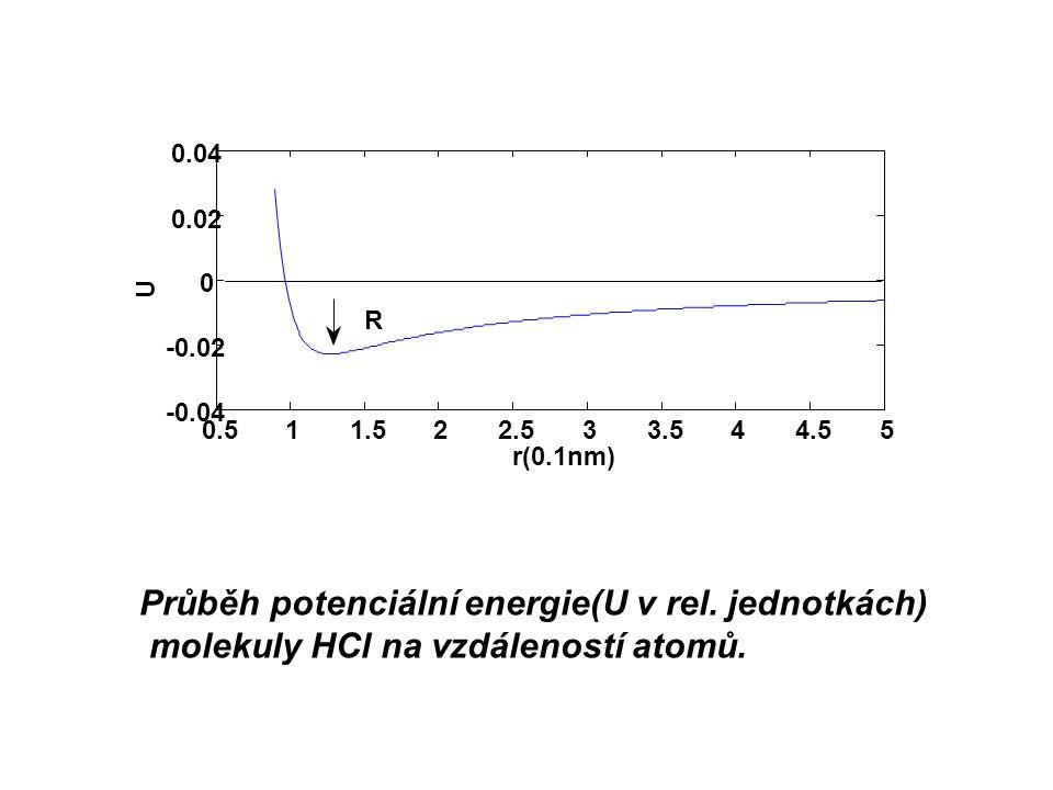 Průběh potenciální energie(U v rel. jednotkách)