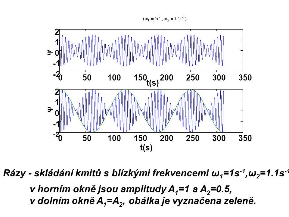 Rázy - skládání kmitů s blízkými frekvencemi ω1=1s-1,ω2=1.1s-1