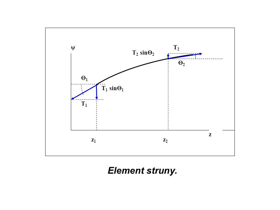 T1 T2 Θ2 z1 z2 ψ z T1 sinΘ1 T2 sinΘ2 Θ1 Element struny.