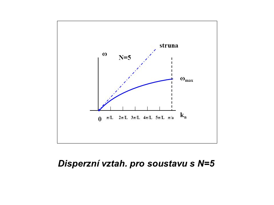 Disperzní vztah. pro soustavu s N=5