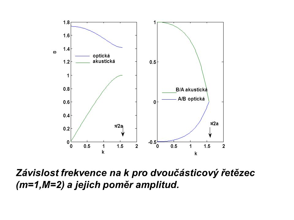 Závislost frekvence na k pro dvoučásticový řetězec