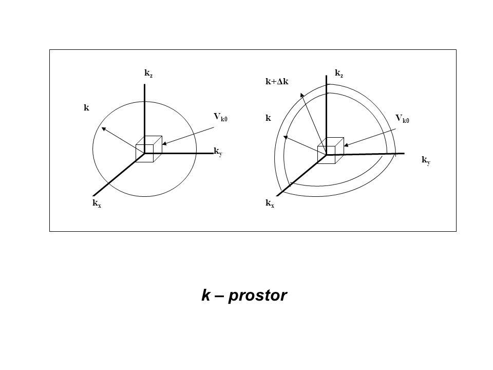 ky kz Vk0 kx k k+Δk k – prostor