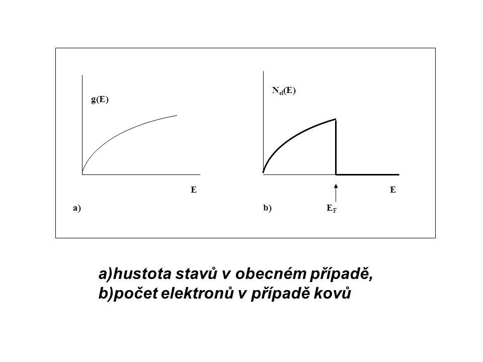 a)hustota stavů v obecném případě, b)počet elektronů v případě kovů