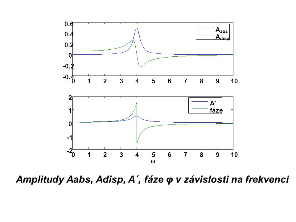 Amplitudy Aabs, Adisp, A´, fáze φ v závislosti na frekvenci