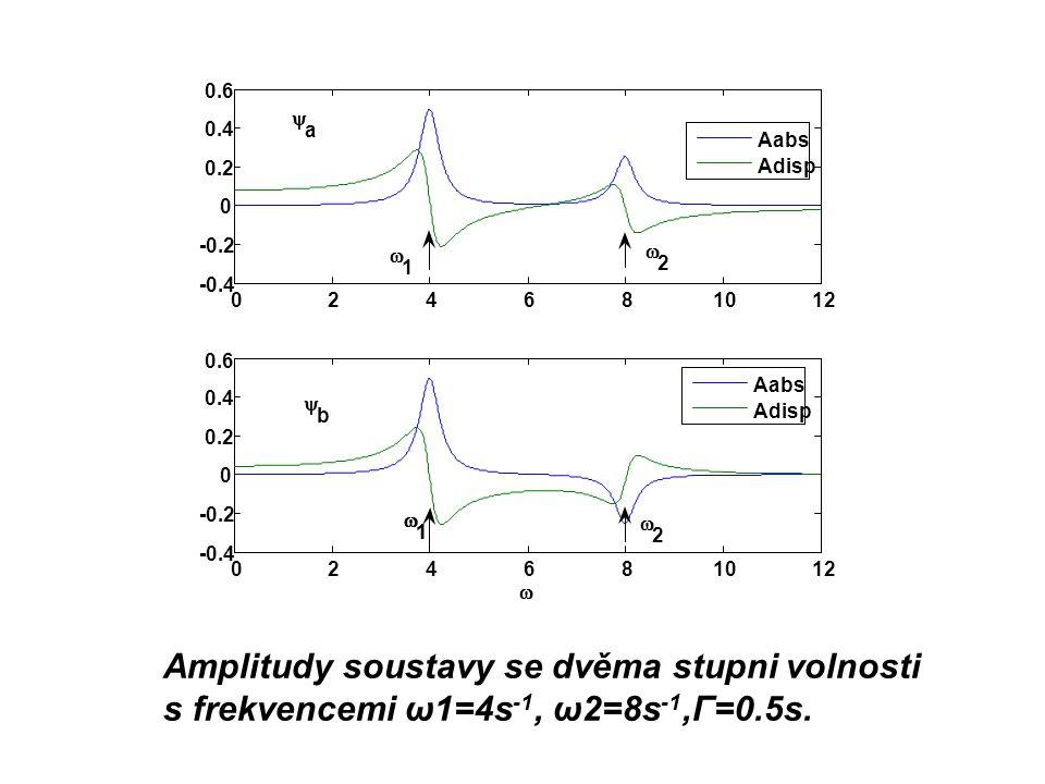 Amplitudy soustavy se dvěma stupni volnosti