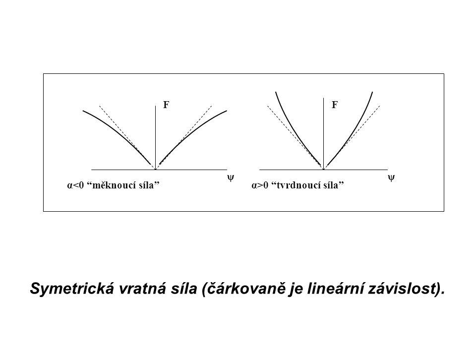 Symetrická vratná síla (čárkovaně je lineární závislost).