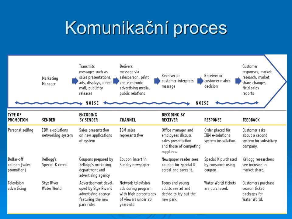 Komunikační proces