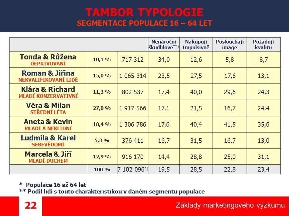 TAMBOR TYPOLOGIE SEGMENTACE POPULACE 16 – 64 LET