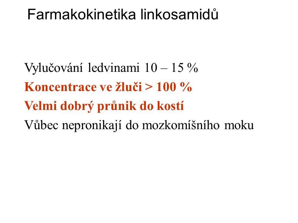 Farmakokinetika linkosamidů