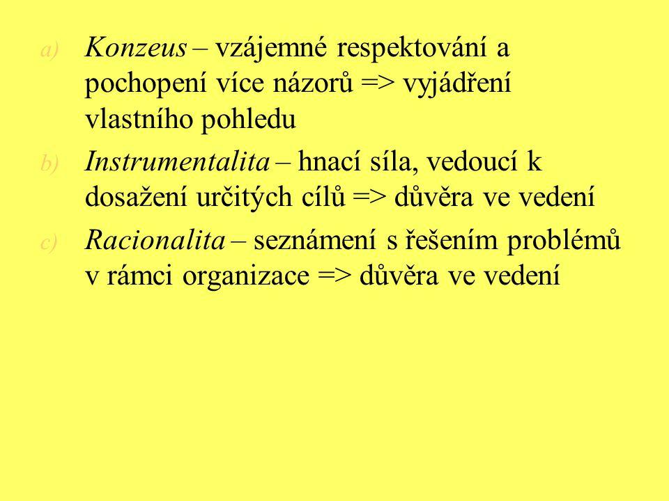 Konzeus – vzájemné respektování a pochopení více názorů => vyjádření vlastního pohledu