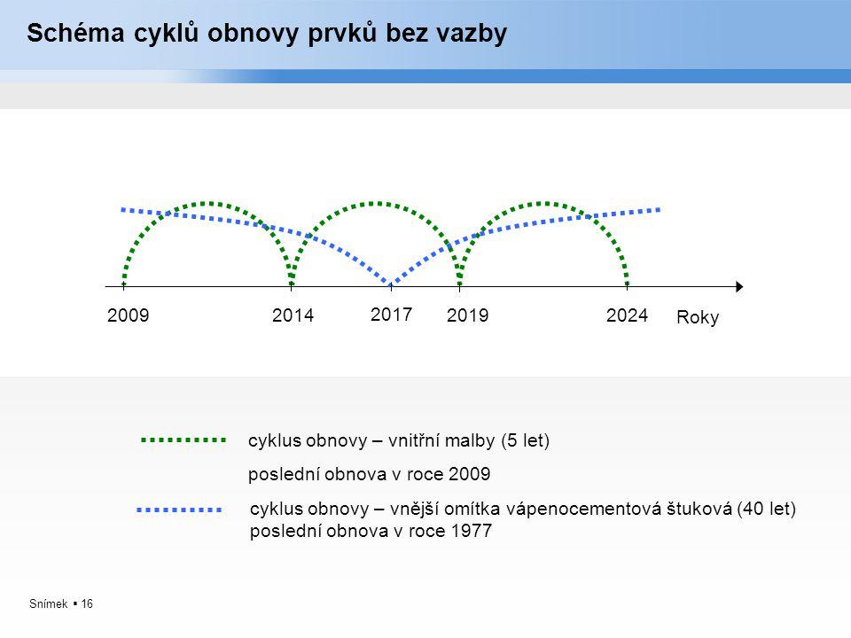 Schéma cyklů obnovy prvků bez vazby