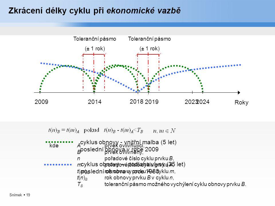 Zkrácení délky cyklu při ekonomické vazbě