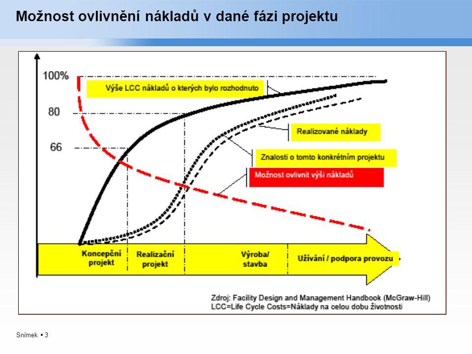 Možnost ovlivnění nákladů v dané fázi projektu