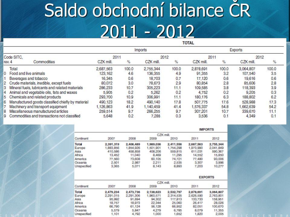 Saldo obchodní bilance ČR 2011 - 2012
