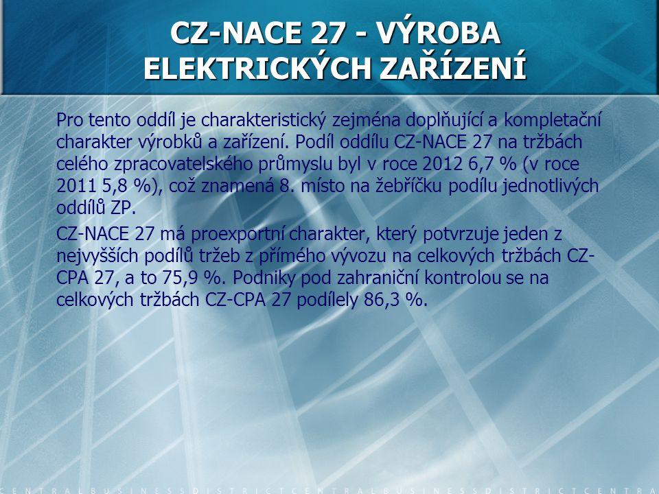 CZ-NACE 27 - VÝROBA ELEKTRICKÝCH ZAŘÍZENÍ