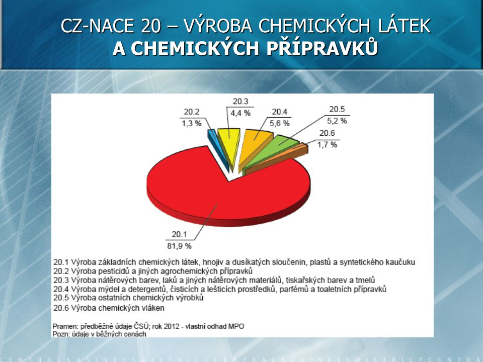 CZ-NACE 20 – VÝROBA CHEMICKÝCH LÁTEK A CHEMICKÝCH PŘÍPRAVKŮ