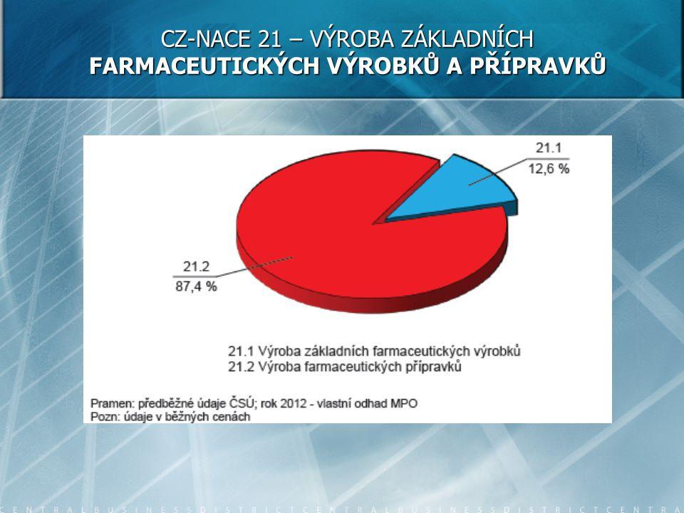 CZ-NACE 21 – VÝROBA ZÁKLADNÍCH FARMACEUTICKÝCH VÝROBKŮ A PŘÍPRAVKŮ