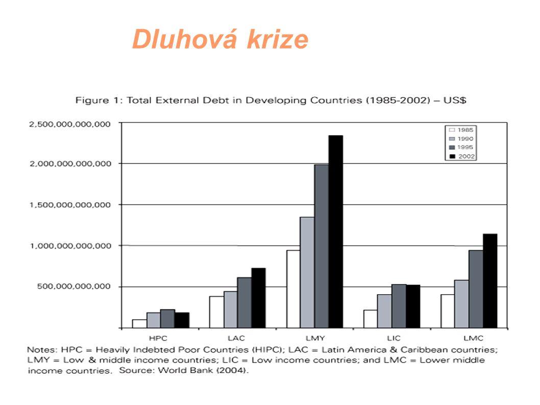 Dluhová krize