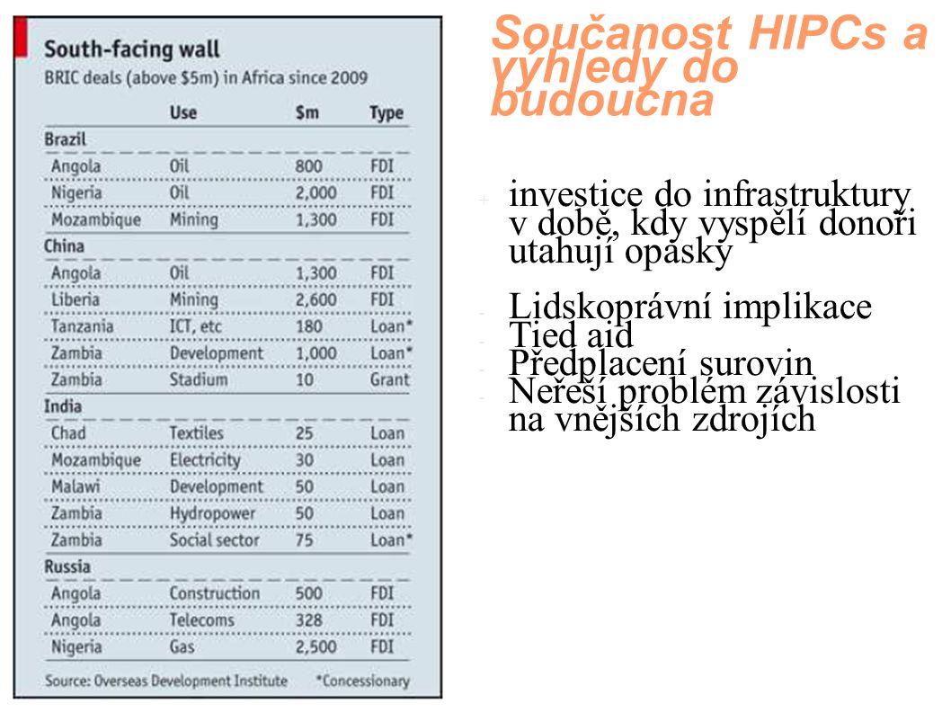 Součanost HIPCs a výhledy do budoucna