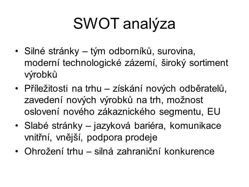 SWOT analýza Silné stránky – tým odborníků, surovina, moderní technologické zázemí, široký sortiment výrobků.