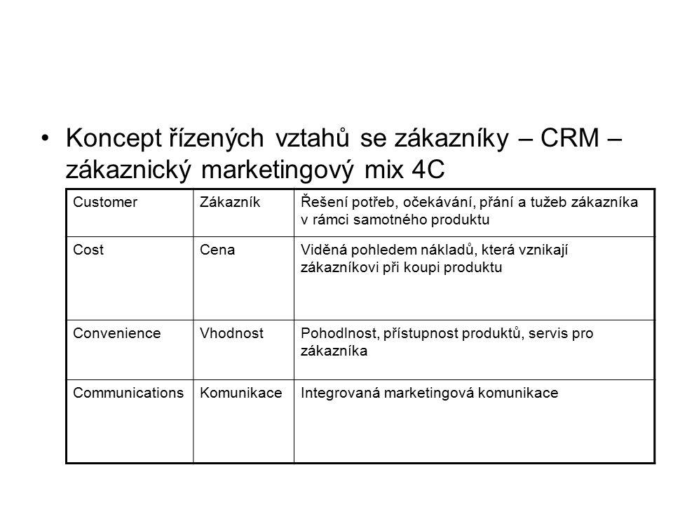 Koncept řízených vztahů se zákazníky – CRM – zákaznický marketingový mix 4C