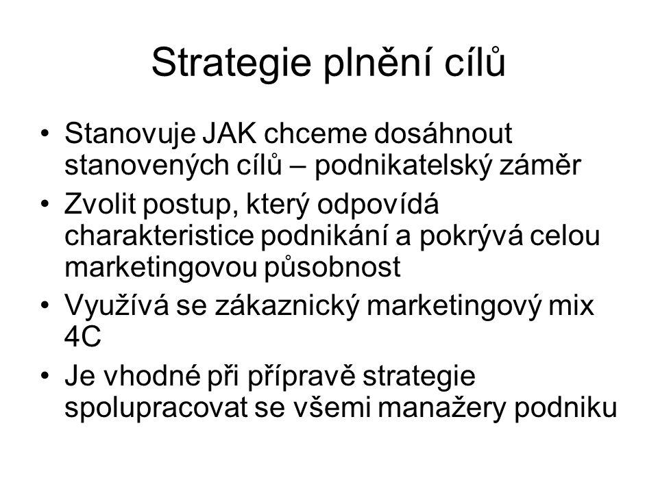 Strategie plnění cílů Stanovuje JAK chceme dosáhnout stanovených cílů – podnikatelský záměr.