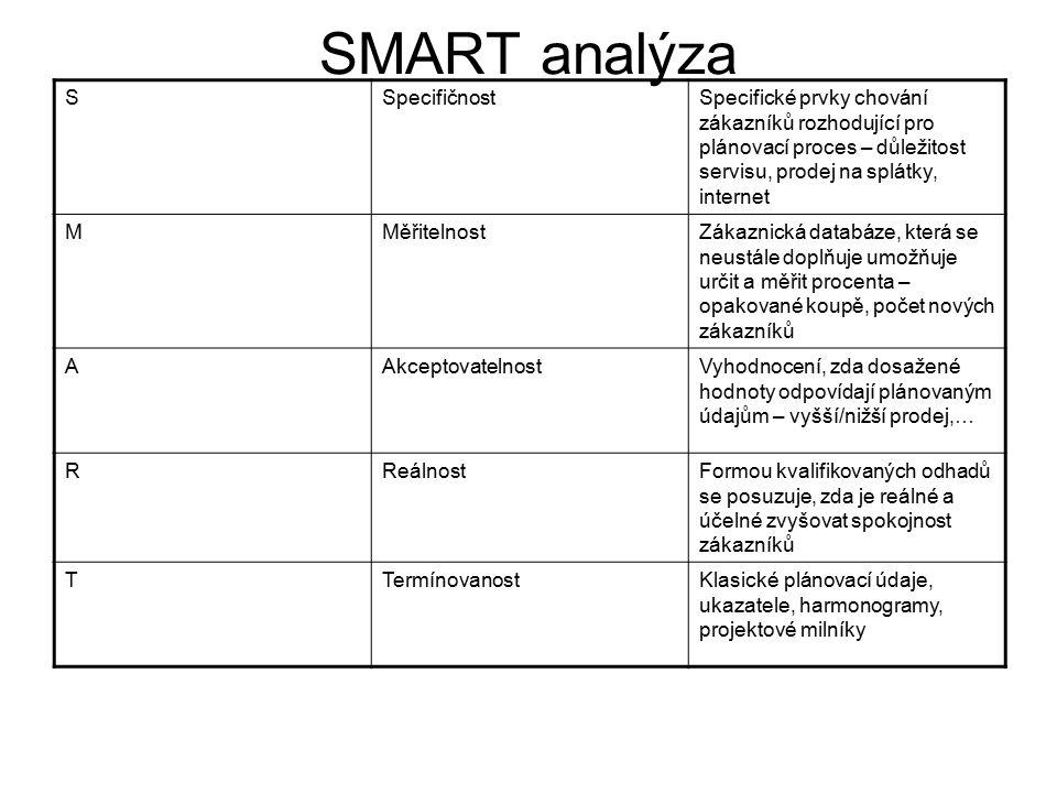 SMART analýza S Specifičnost