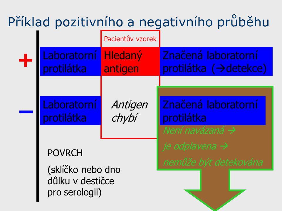 Příklad pozitivního a negativního průběhu