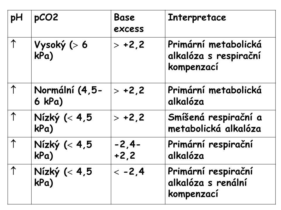pH pCO2. Base excess. Interpretace.  Vysoký ( 6 kPa)  +2,2. Primární metabolická alkalóza s respirační kompenzací.
