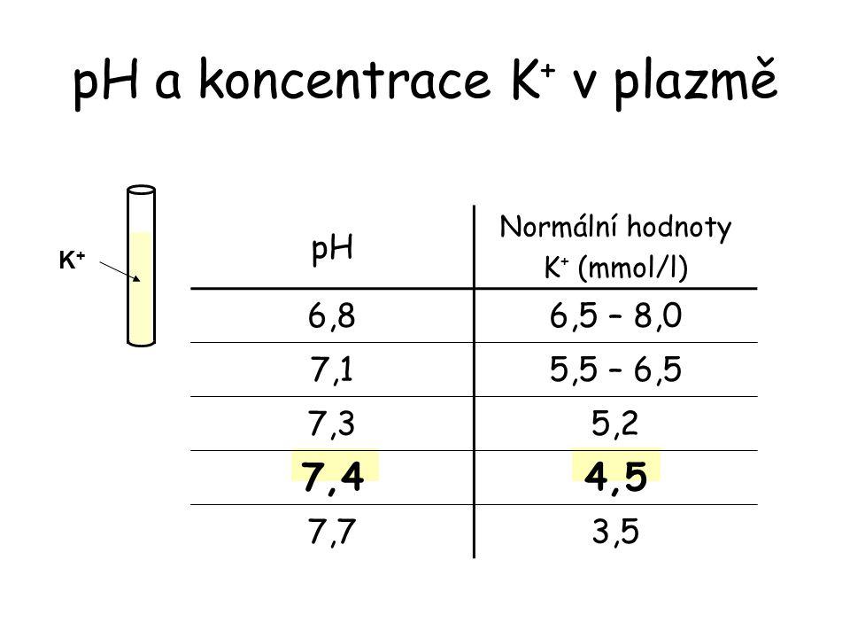 pH a koncentrace K+ v plazmě