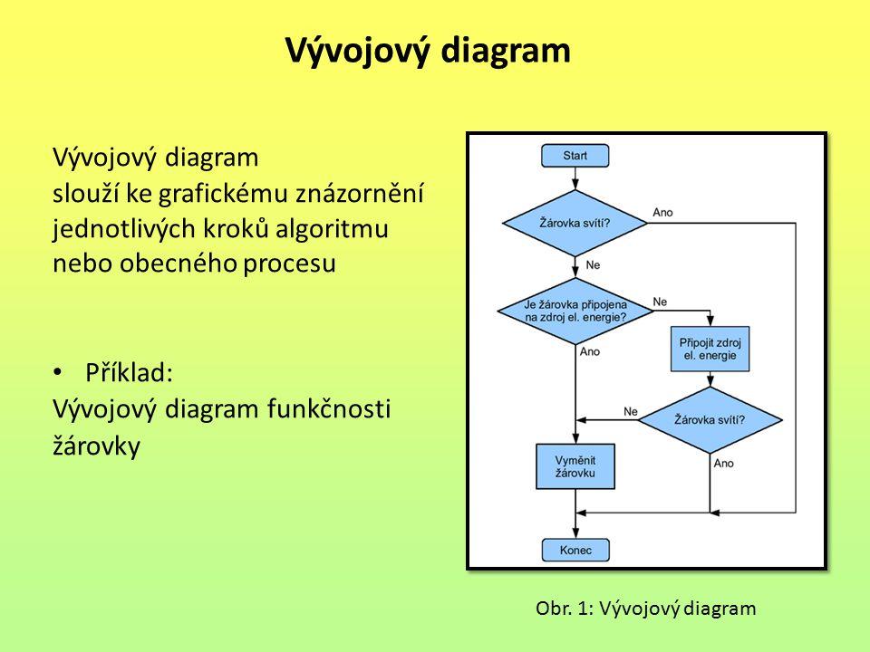 Vývojový diagram Vývojový diagram