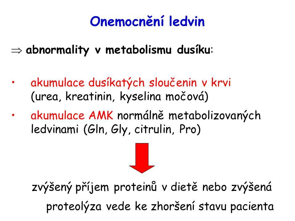 Onemocnění ledvin  abnormality v metabolismu dusíku: