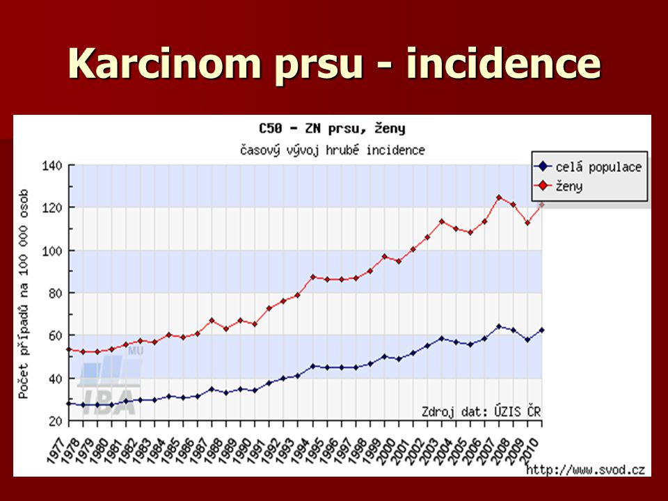 Karcinom prsu - incidence
