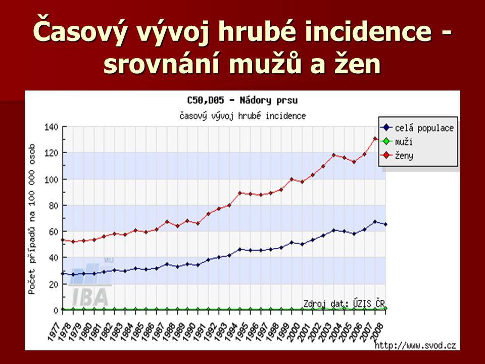 Časový vývoj hrubé incidence - srovnání mužů a žen